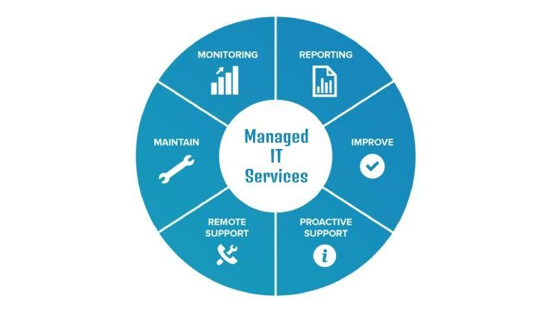 What is a Managed IT service?