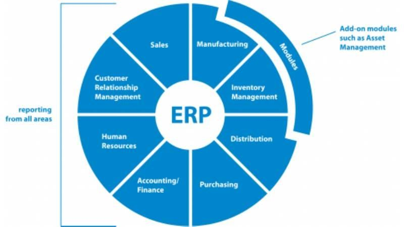 Need for ERP in Managed Services company