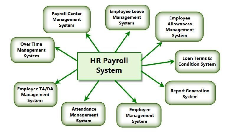 HR and Payroll Management Module