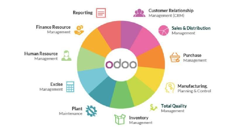 Odoo ERP: An integrated system