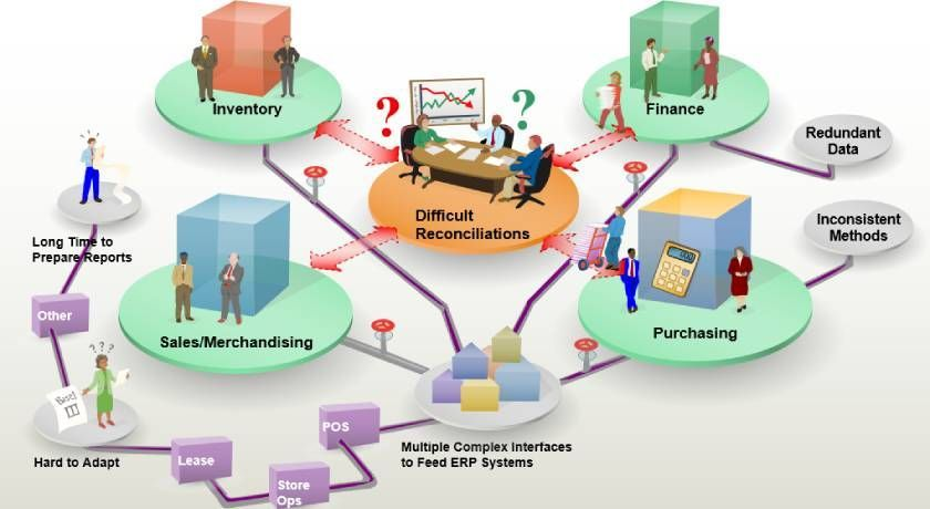 ERP Crucial to the Retail Industry
